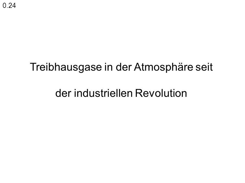 Treibhausgase in der Atmosphäre seit der industriellen Revolution