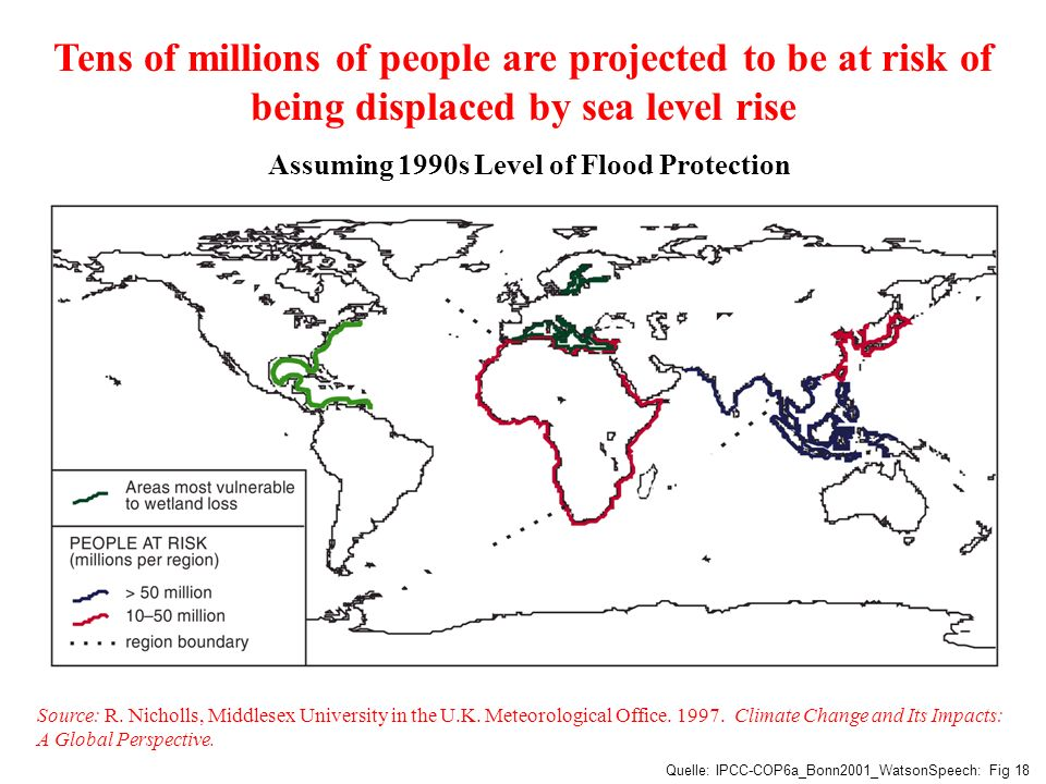 Tens of millions of people are projected to be at risk of being displaced by sea level rise Assuming 1990s Level of Flood Protection
