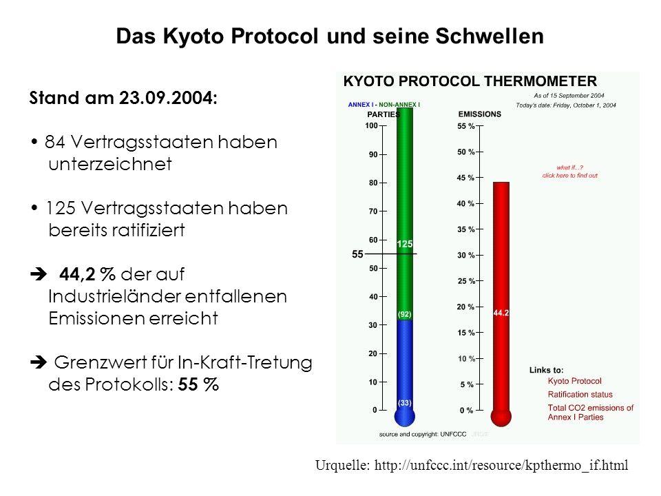 Das Kyoto Protocol und seine Schwellen