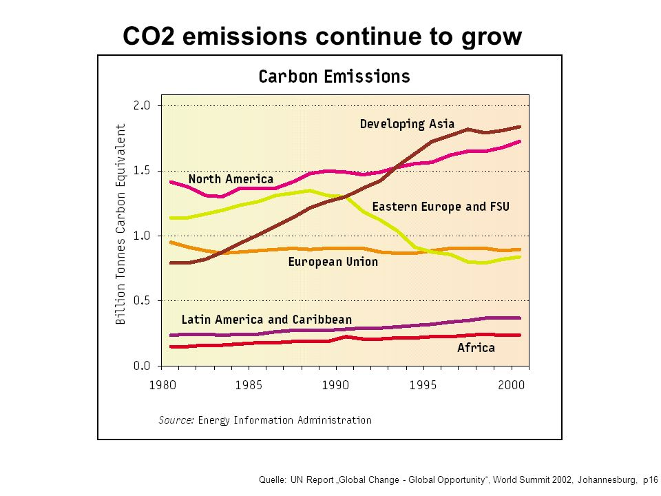 CO2 emissions continue to grow