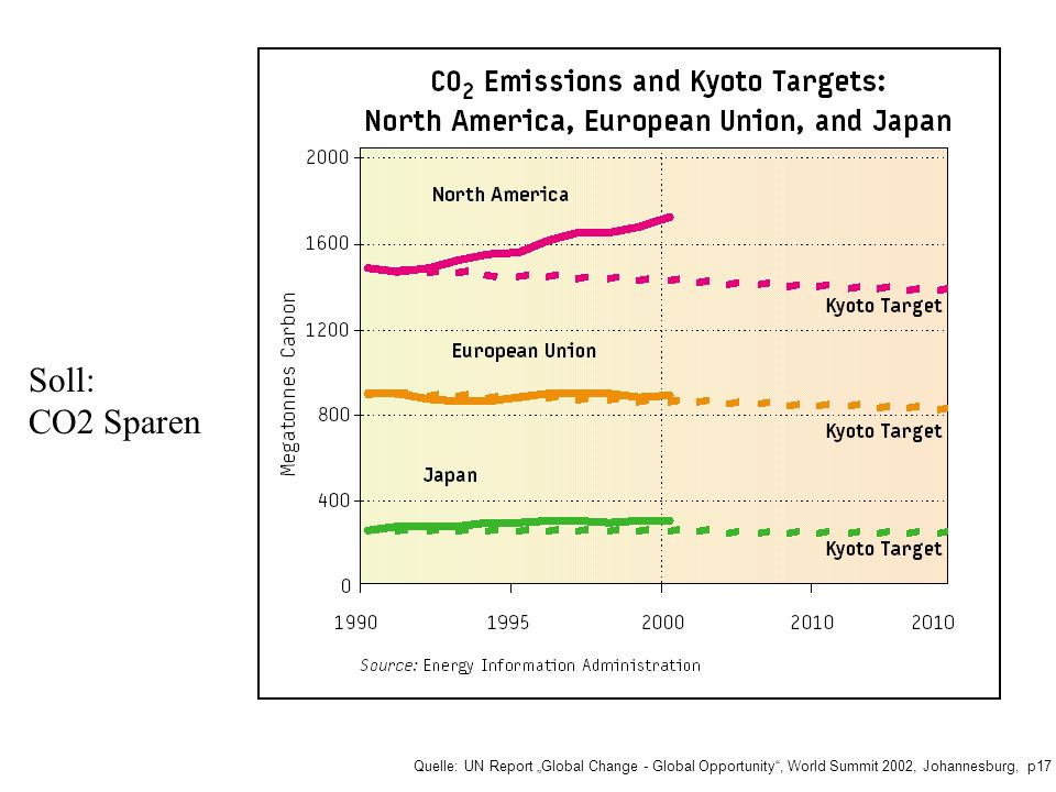 "Soll: CO2 Sparen Quelle: UN Report ""Global Change - Global Opportunity , World Summit 2002, Johannesburg, p17."