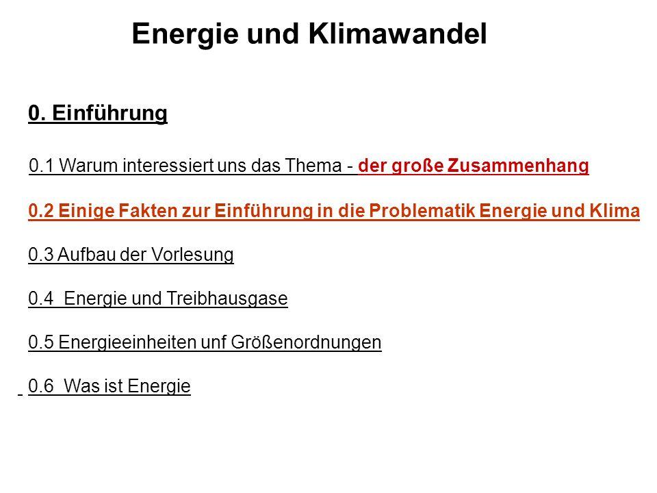 Energie und Klimawandel
