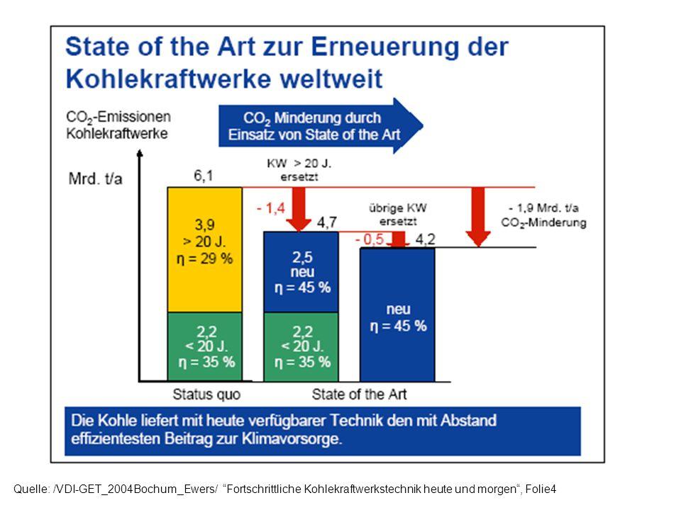 Quelle: /VDI-GET_2004Bochum_Ewers/ Fortschrittliche Kohlekraftwerkstechnik heute und morgen , Folie4