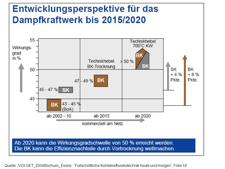Quelle: /VDI-GET_2004Bochum_Ewers/ Fortschrittliche Kohlekraftwerkstechnik heute und morgen , Folie 16