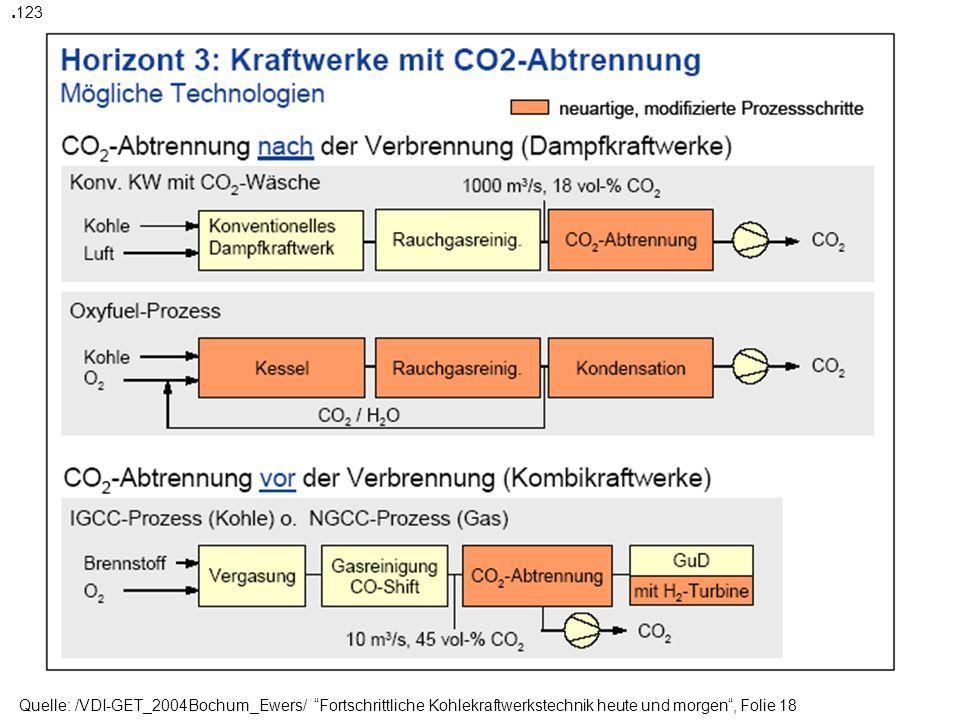 .123 Quelle: /VDI-GET_2004Bochum_Ewers/ Fortschrittliche Kohlekraftwerkstechnik heute und morgen , Folie 18.