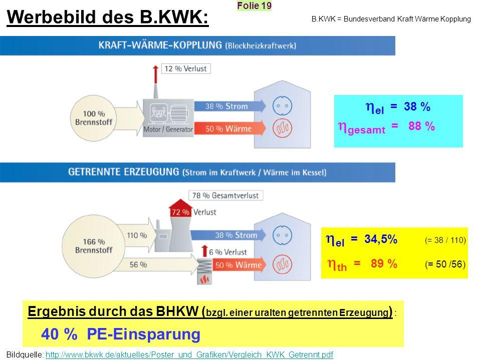 th = 89 % (= 50 /56) Werbebild des B.KWK: el = 38 % gesamt = 88 %