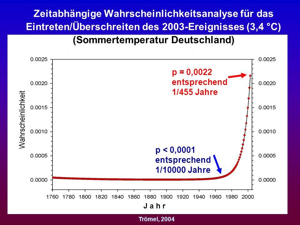 Zeitabhängige Wahrscheinlichkeitsanalyse für das Eintreten/Überschreiten des 2003-Ereignisses (3,4 °C) (Sommertemperatur Deutschland)