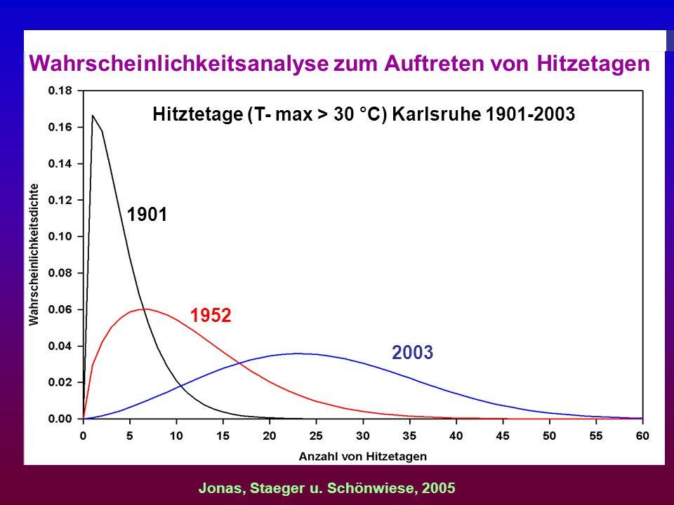 Wahrscheinlichkeitsanalyse zum Auftreten von Hitzetagen