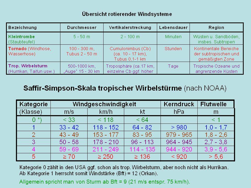 Allgemein spricht man von Sturm ab Bft = 9 (21 m/s entspr. 75 km/h).