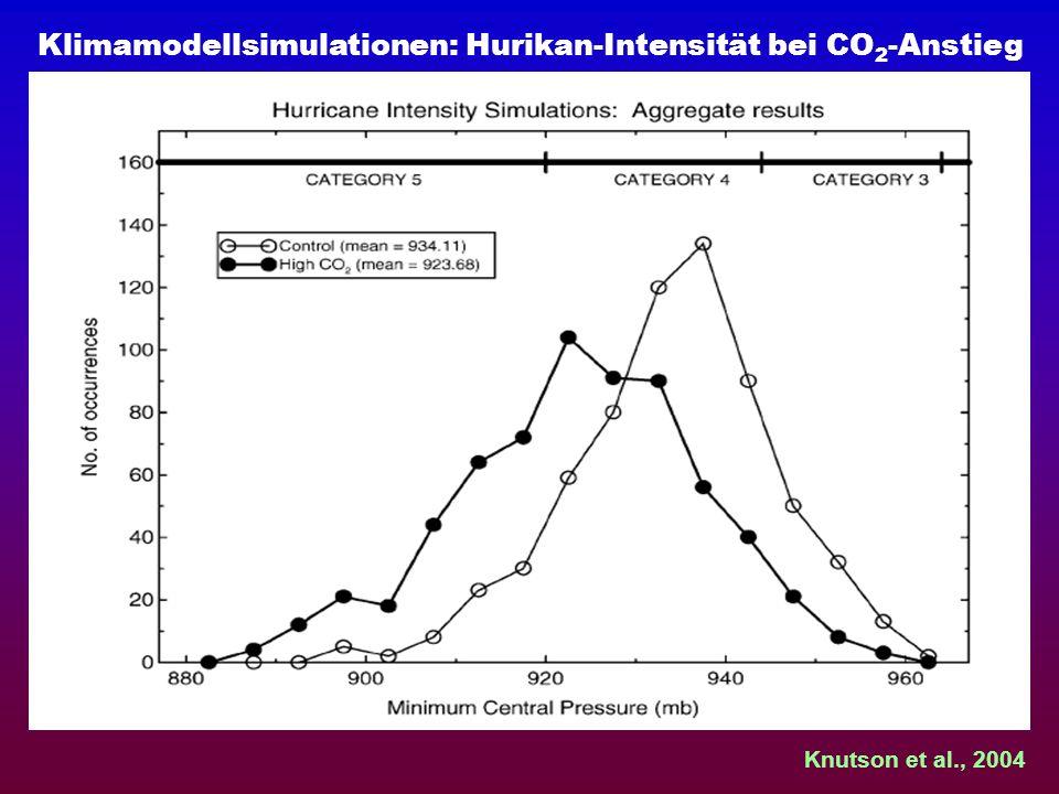 Klimamodellsimulationen: Hurikan-Intensität bei CO2-Anstieg