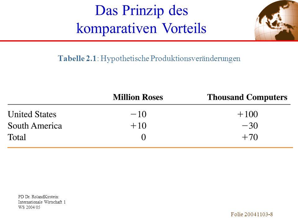 Tabelle 2.1: Hypothetische Produktionsveränderungen