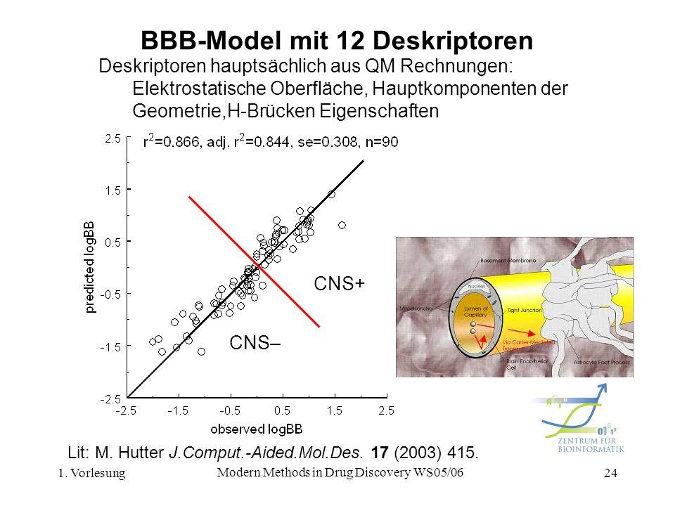 BBB-Model mit 12 Deskriptoren