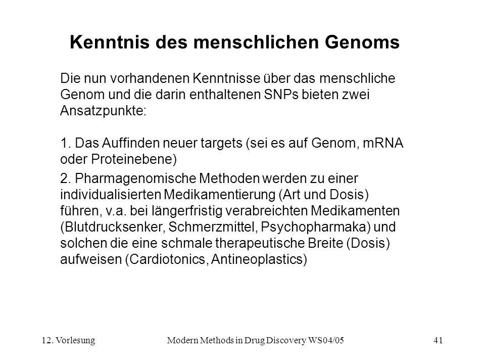 Kenntnis des menschlichen Genoms