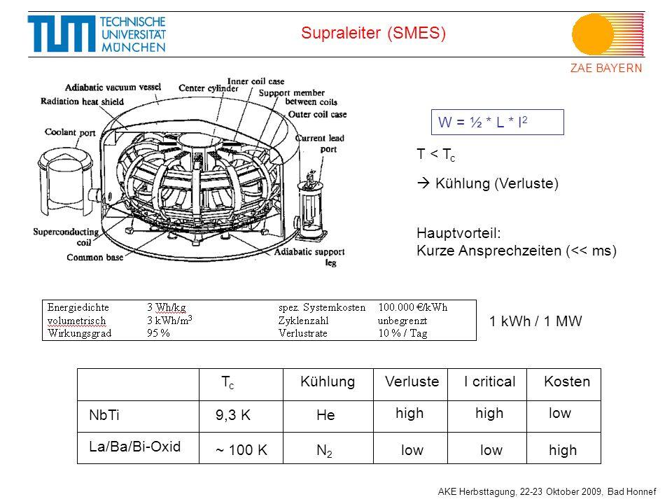 Supraleiter (SMES) W = ½ * L * I2 T < Tc  Kühlung (Verluste)
