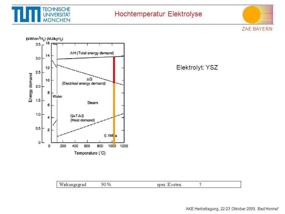 Hochtemperatur Elektrolyse