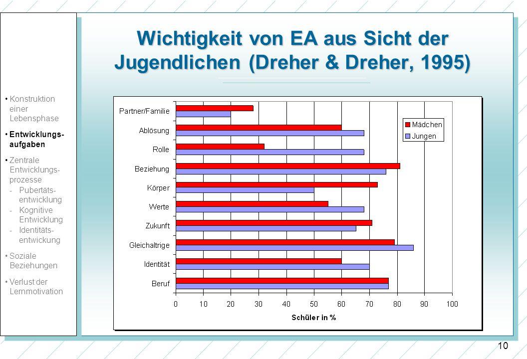 Wichtigkeit von EA aus Sicht der Jugendlichen (Dreher & Dreher, 1995)