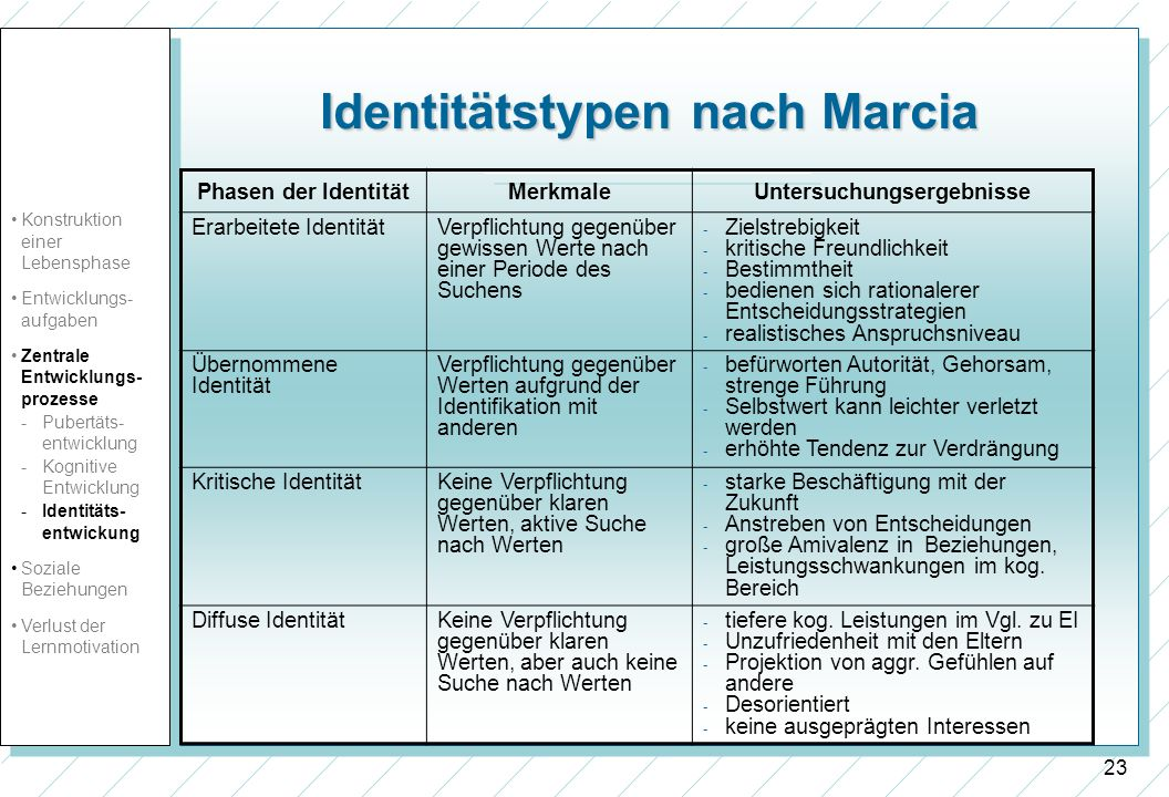 Identitätstypen nach Marcia