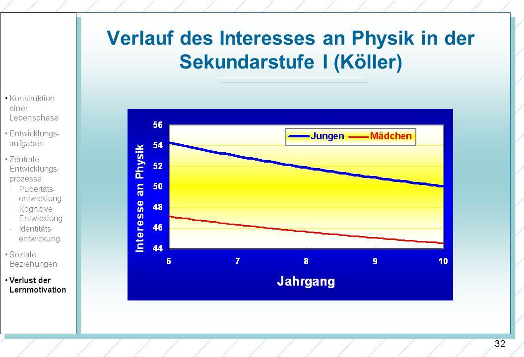 Verlauf des Interesses an Physik in der Sekundarstufe I (Köller)
