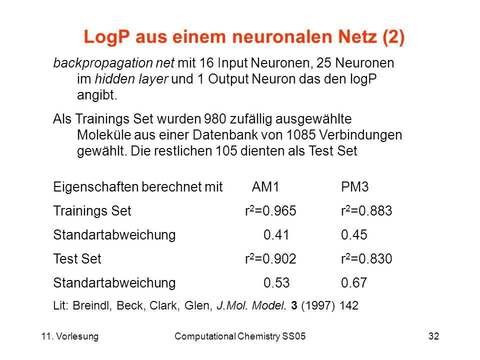 LogP aus einem neuronalen Netz (2)