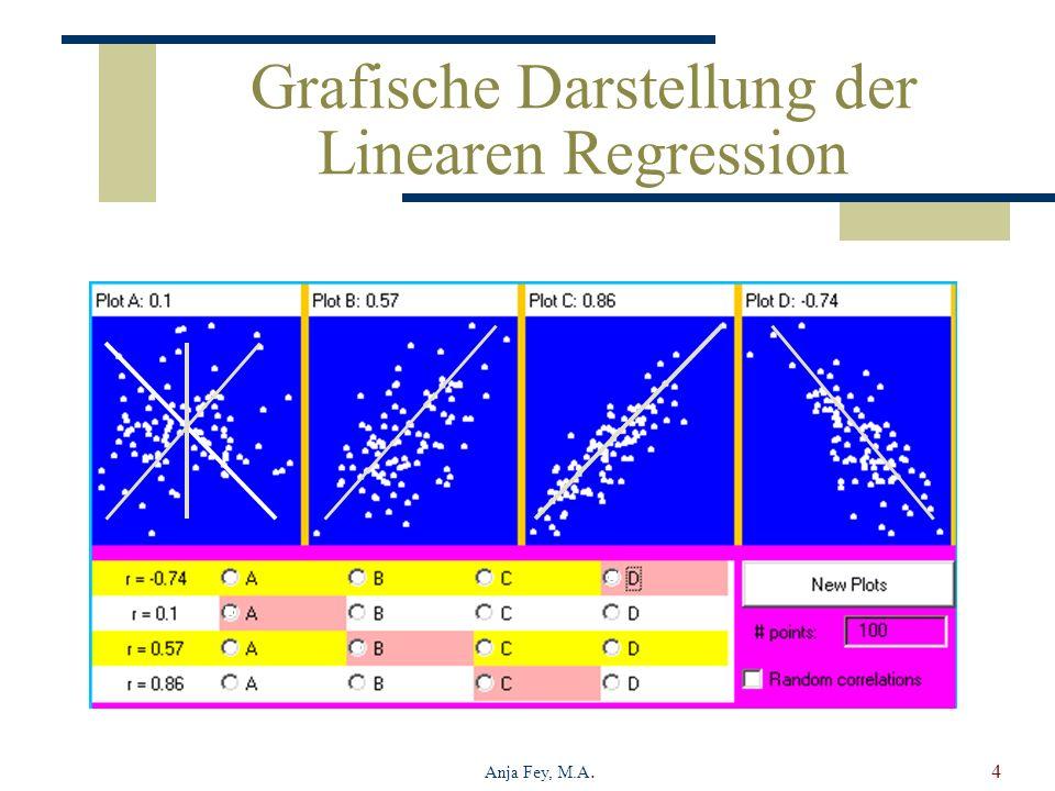 Grafische Darstellung der Linearen Regression