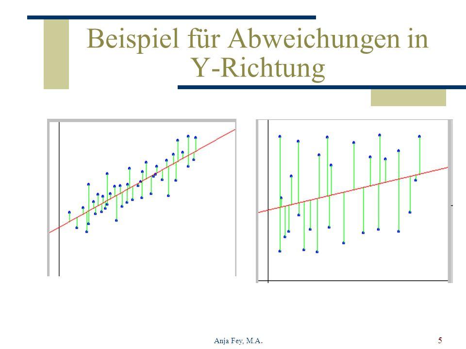Beispiel für Abweichungen in Y-Richtung