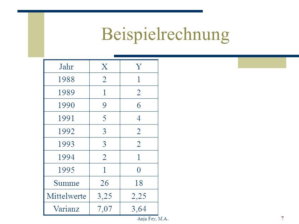 Beispielrechnung Jahr X Y X2 X*Y 1988 2 1 4 1989 1990 9 6 81 54 1991 5
