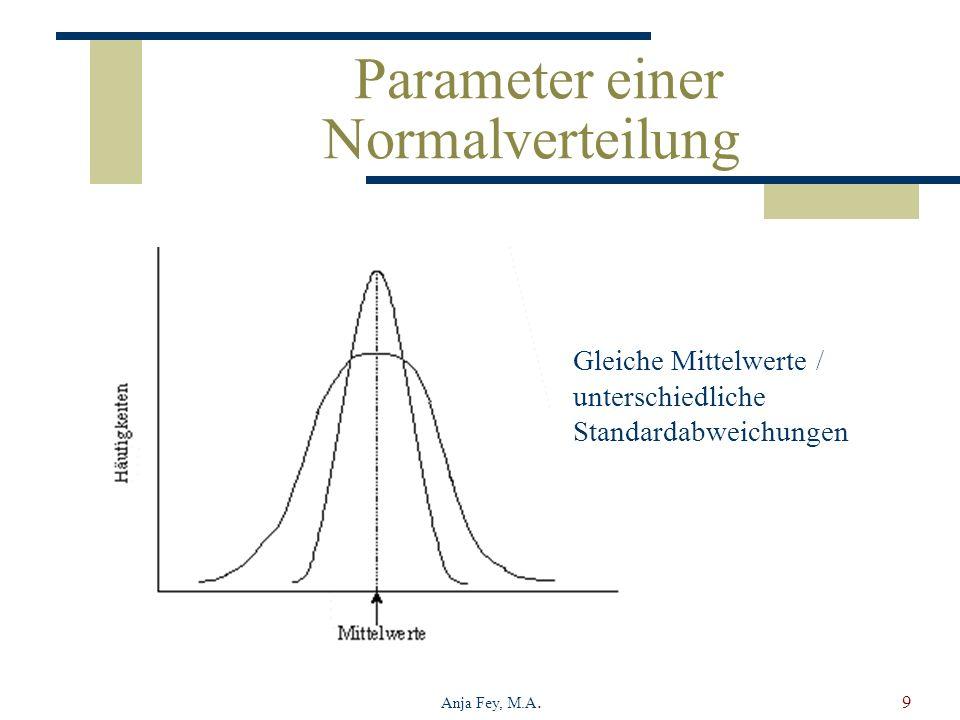 Parameter einer Normalverteilung