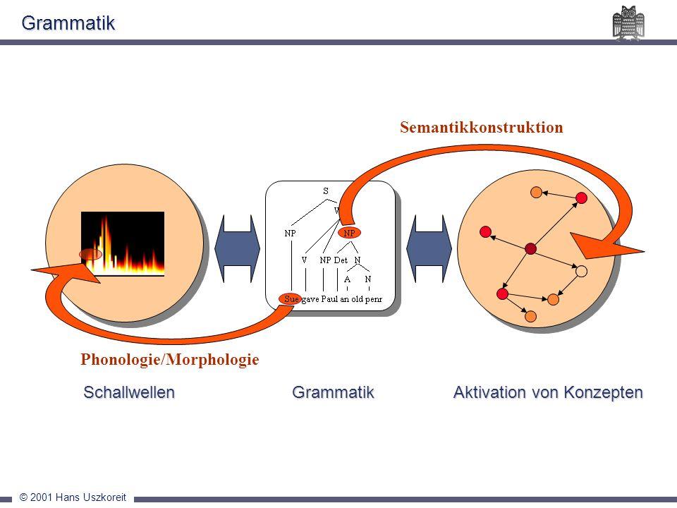 Grammatik Semantikkonstruktion Phonologie/Morphologie