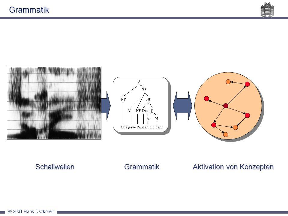 Grammatik Schallwellen Aktivation von Konzepten Grammatik