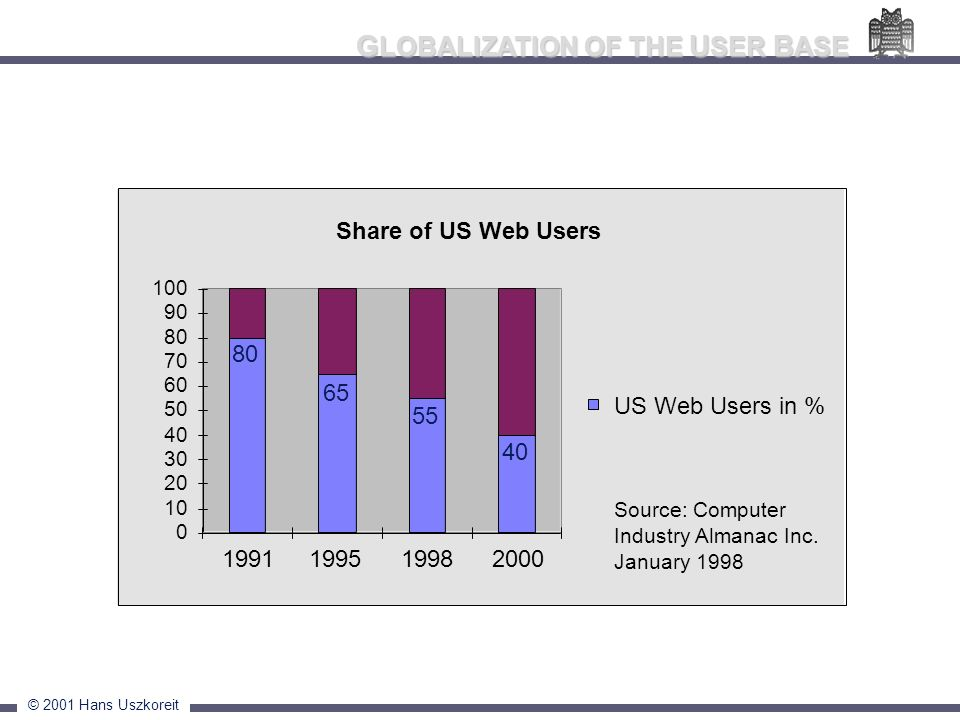 GLOBALIZATION OF THE USER BASE