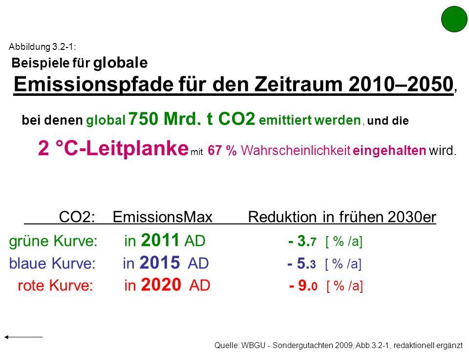 2 °C-Leitplanke mit 67 % Wahrscheinlichkeit eingehalten wird.