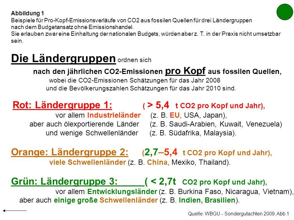Abbildung 1 Beispiele für Pro-Kopf-Emissionsverläufe von CO2 aus fossilen Quellen für drei Ländergruppen.