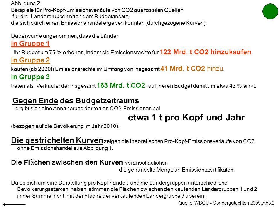 Abbildung 2 Beispiele für Pro-Kopf-Emissionsverläufe von CO2 aus fossilen Quellen. für drei Ländergruppen nach dem Budgetansatz,