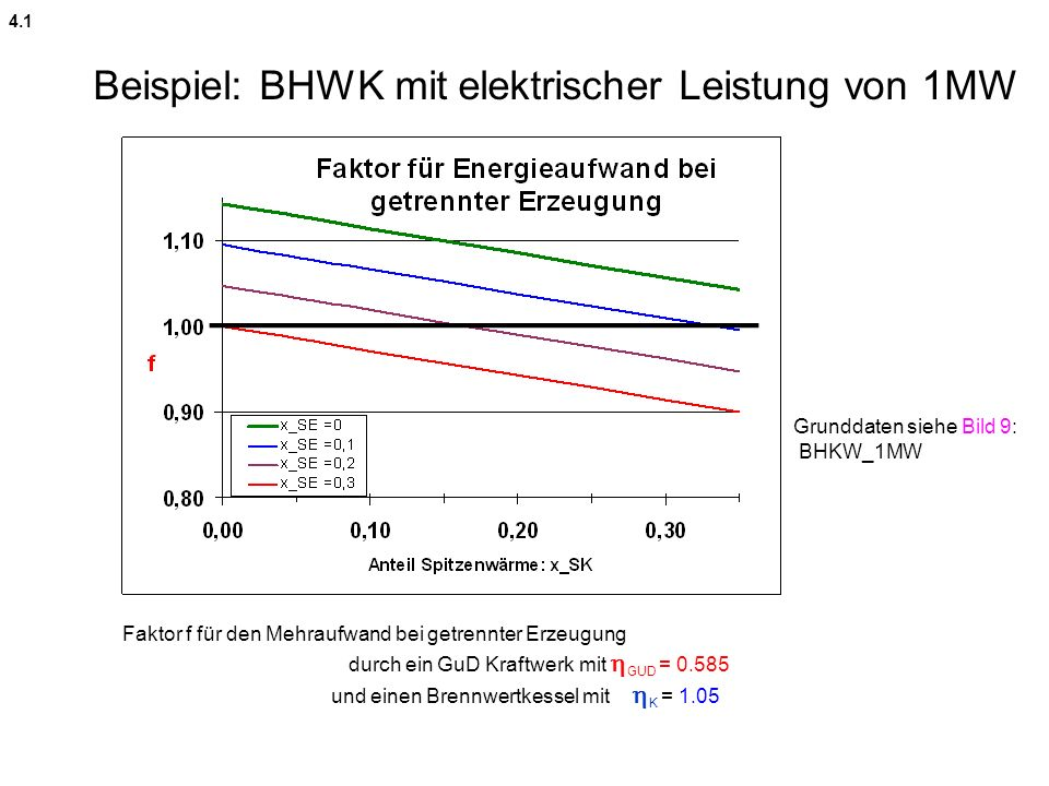 Beispiel: BHWK mit elektrischer Leistung von 1MW