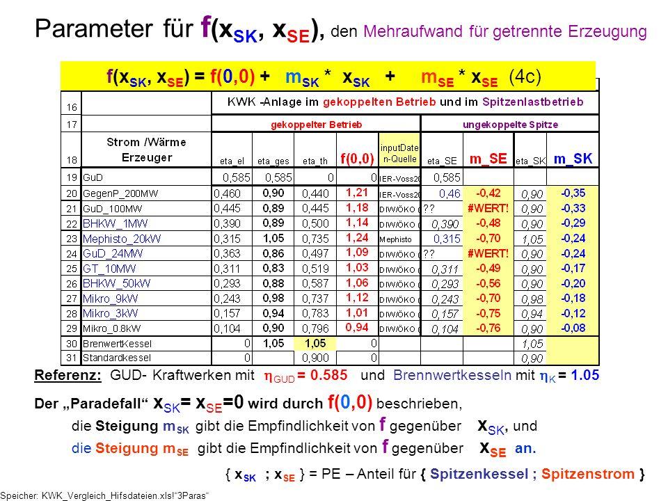 Parameter für f(xSK, xSE), den Mehraufwand für getrennte Erzeugung