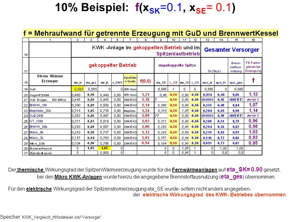 10% Beispiel: f(xSK=0.1, xSE= 0.1)