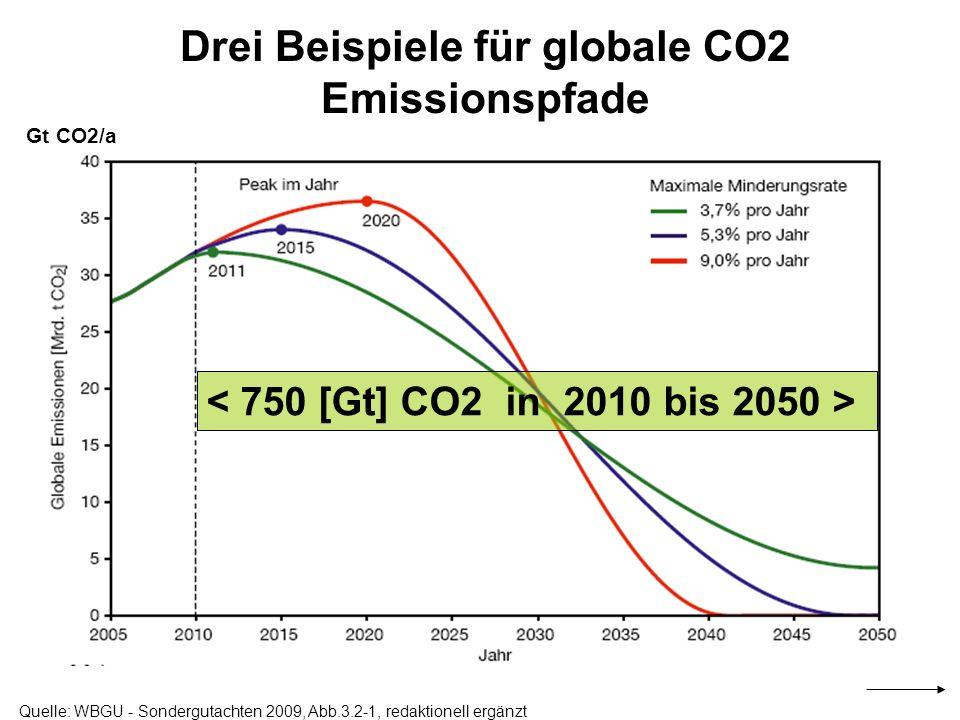 Drei Beispiele für globale CO2 Emissionspfade