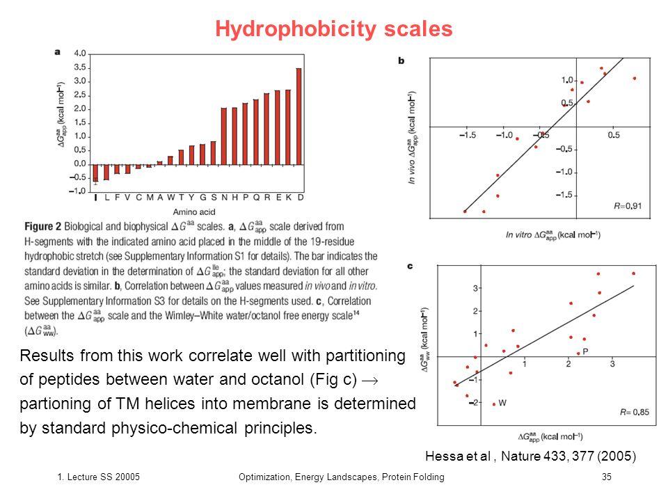 Hydrophobicity scales