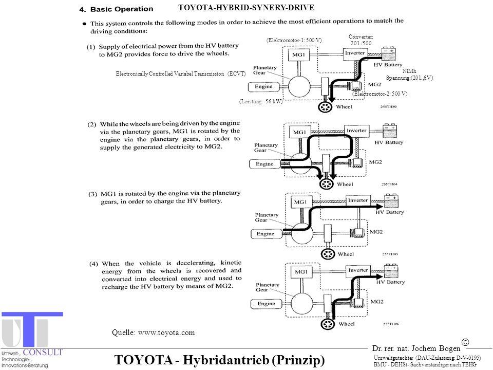 TOYOTA-HYBRID-SYNERY-DRIVE TOYOTA - Hybridantrieb (Prinzip)