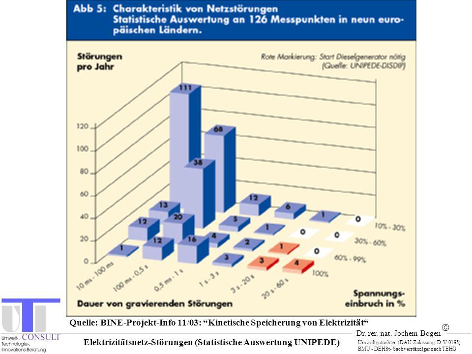 Elektrizitätsnetz-Störungen (Statistische Auswertung UNIPEDE)