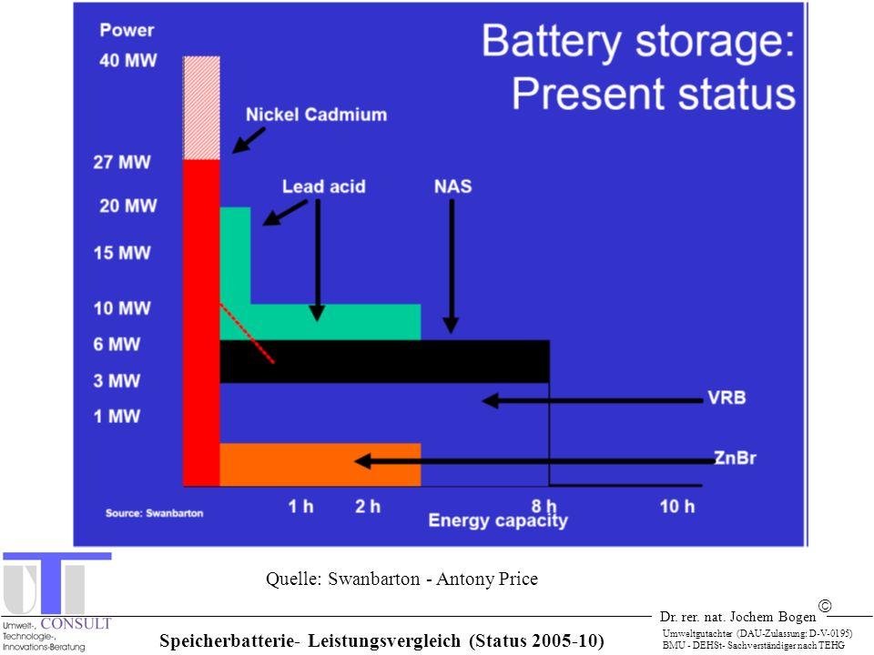 Speicherbatterie- Leistungsvergleich (Status 2005-10)