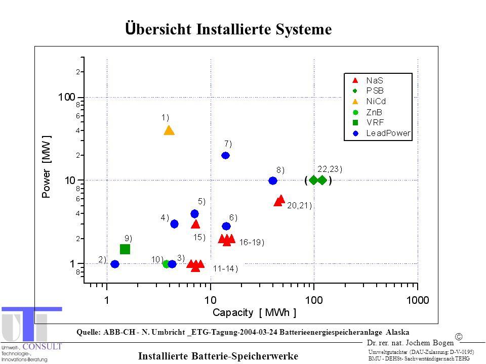 Übersicht Installierte Systeme Installierte Batterie-Speicherwerke