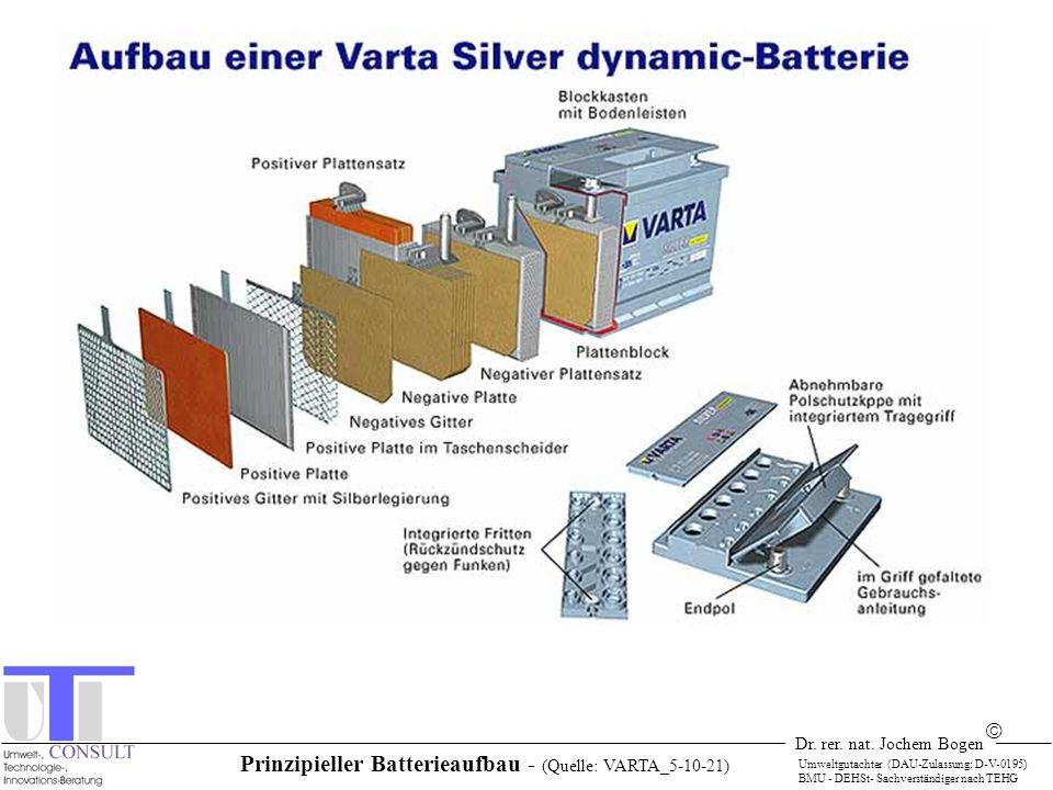 Prinzipieller Batterieaufbau - (Quelle: VARTA_5-10-21)