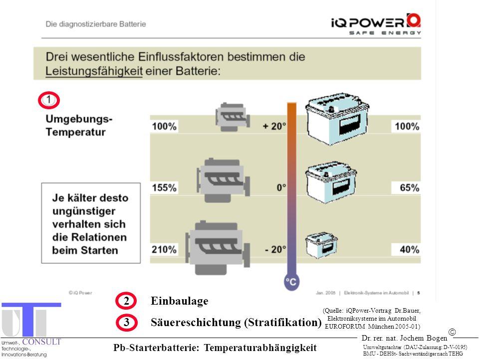 Pb-Starterbatterie: Temperaturabhängigkeit