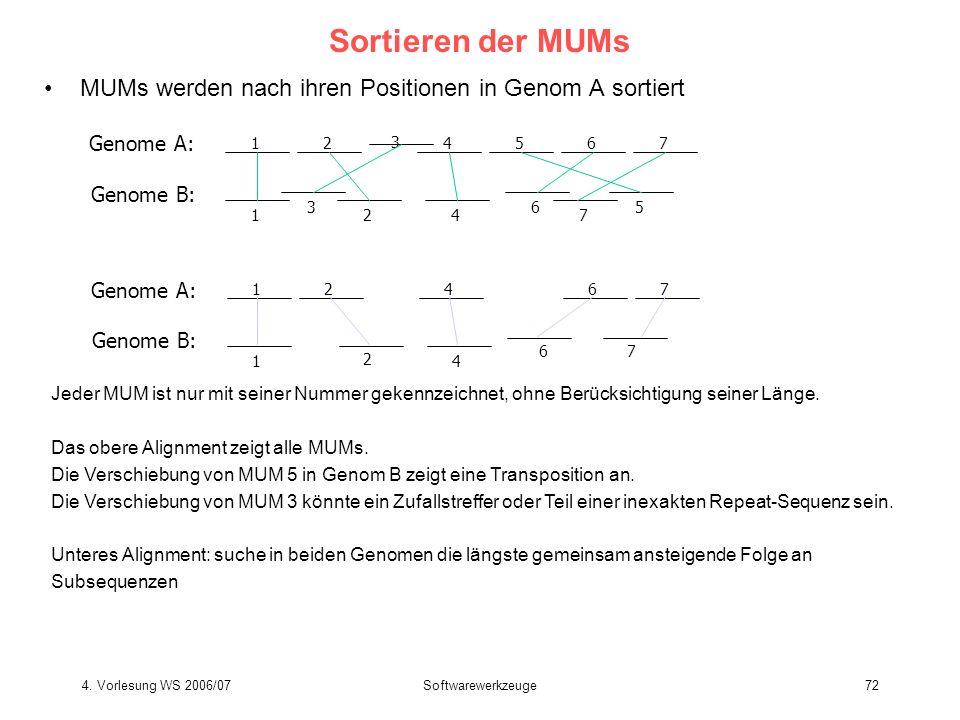 Sortieren der MUMs MUMs werden nach ihren Positionen in Genom A sortiert. Genome A: 1. 2. 3. 4.