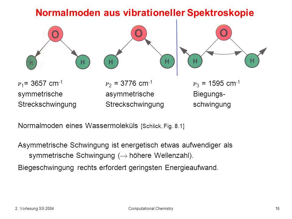 Normalmoden aus vibrationeller Spektroskopie
