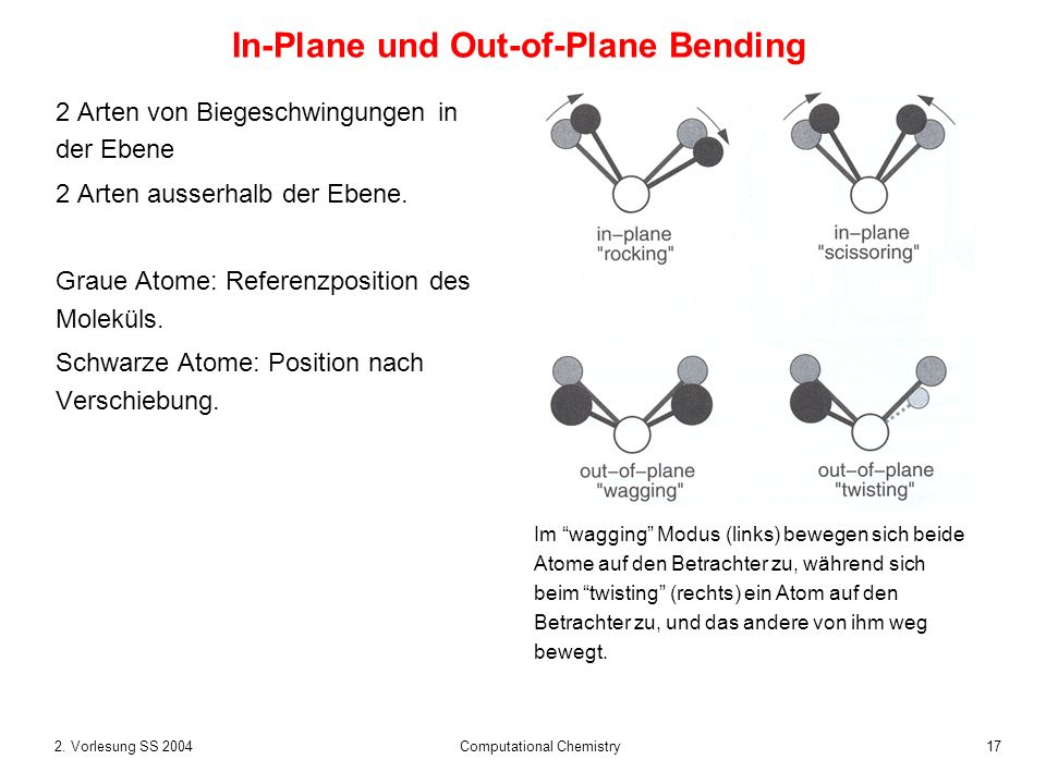 In-Plane und Out-of-Plane Bending
