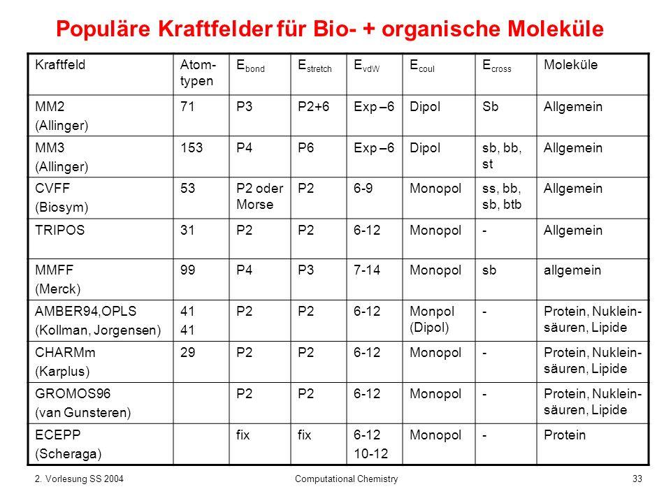 Populäre Kraftfelder für Bio- + organische Moleküle