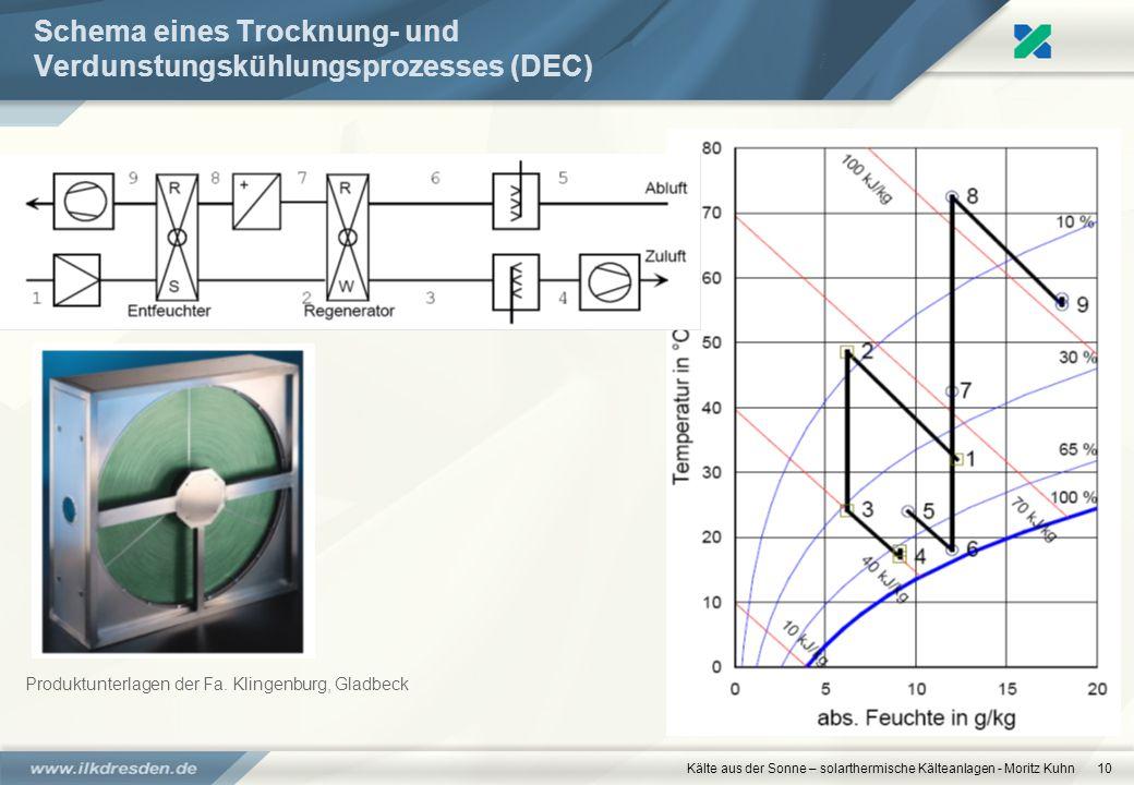 Schema eines Trocknung- und Verdunstungskühlungsprozesses (DEC)