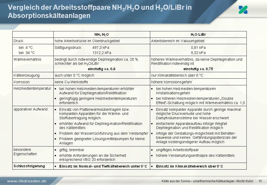 www.ilkdresden.de 27.03.2017. Vergleich der Arbeitsstoffpaare NH3/H2O und H2O/LiBr in Absorptionskälteanlagen.